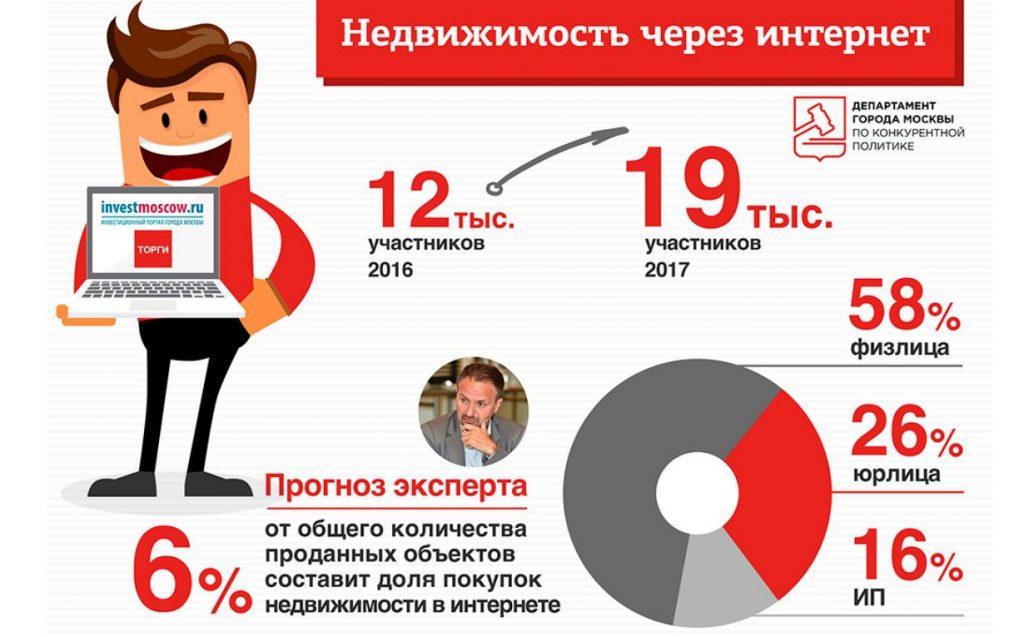 Купить квартиру в Москве через интернет