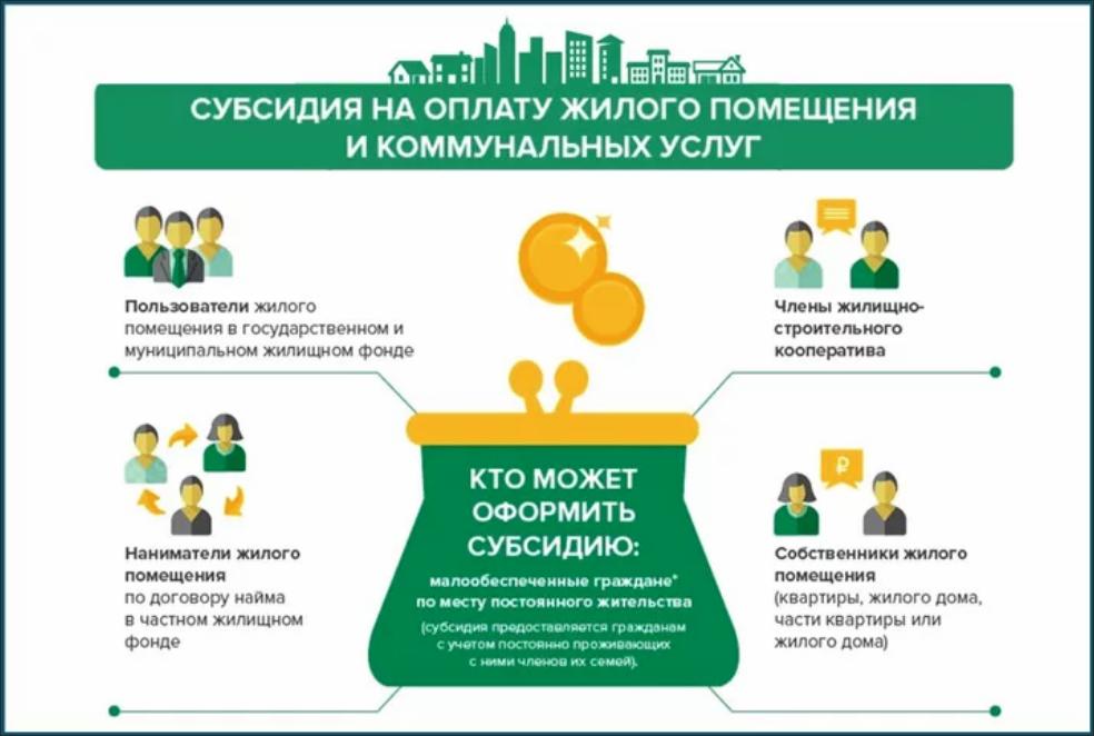Льготы и субсидии на оплату ЖКХ в Москве и МО
